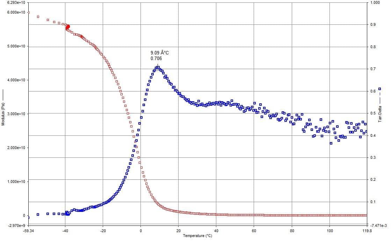 Grafico DMA per la caratterizzazione chimico-fisica