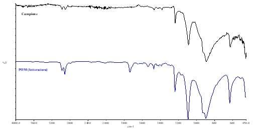 Grafico Termo Gravimetria Analitica per la caratterizzazione chimico-fisica